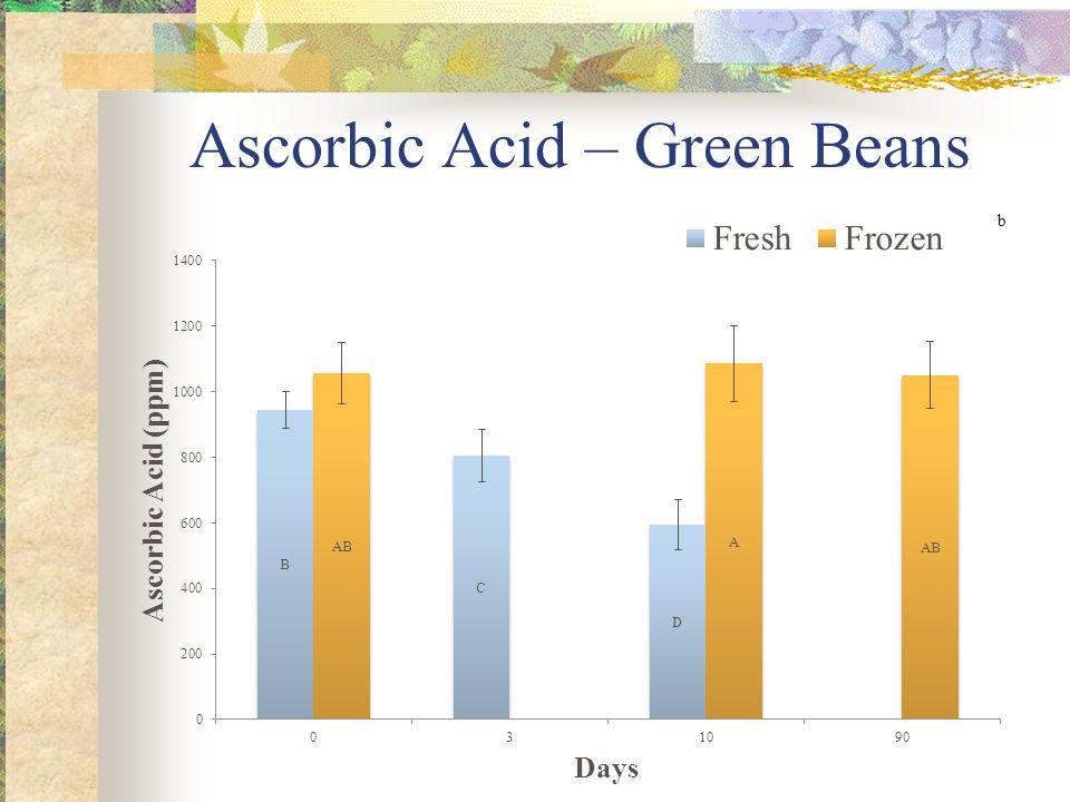 Ascorbic Acid – Green Beans