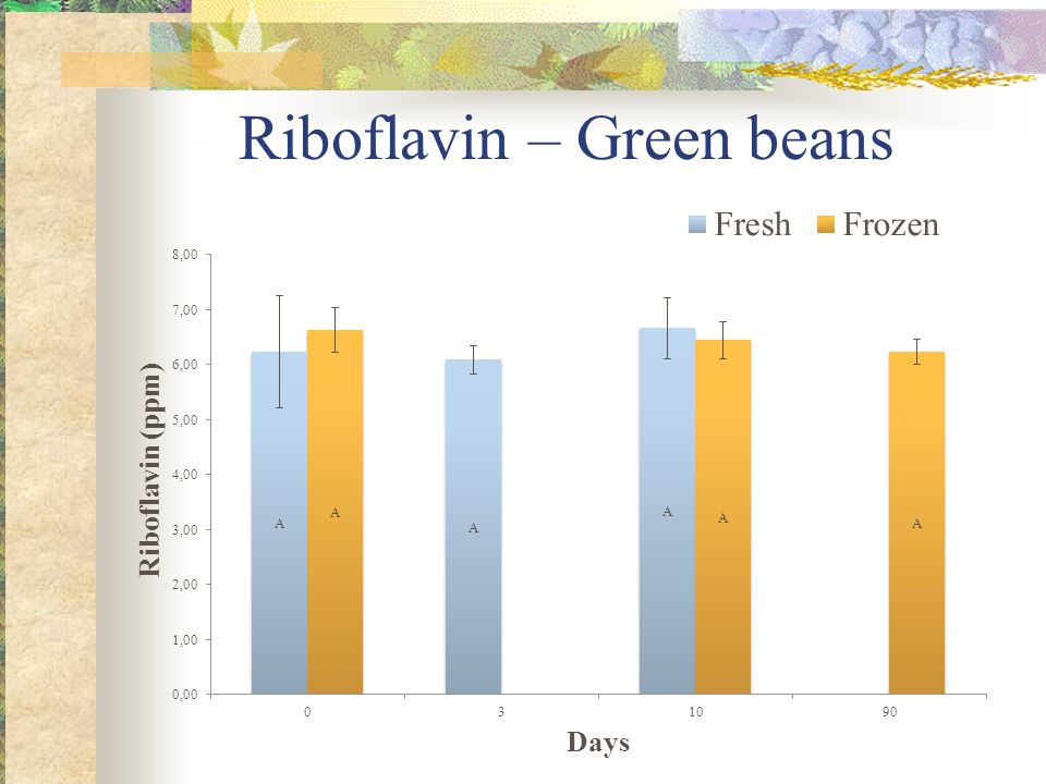 Riboflavin – Green beans