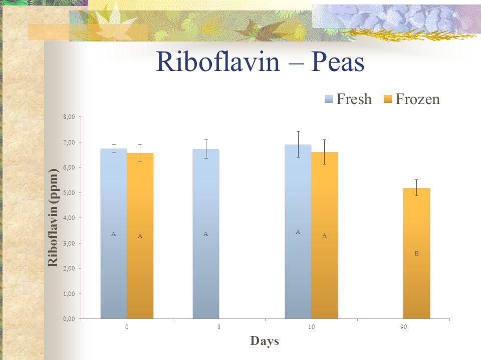 Riboflavin – Peas