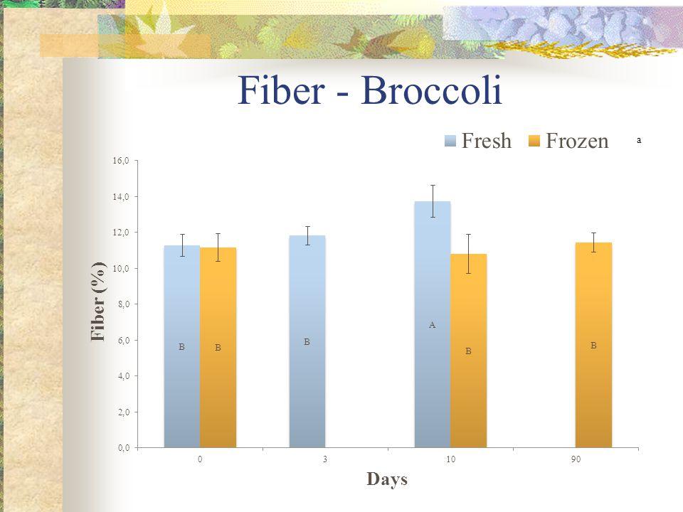 Fiber - Broccoli