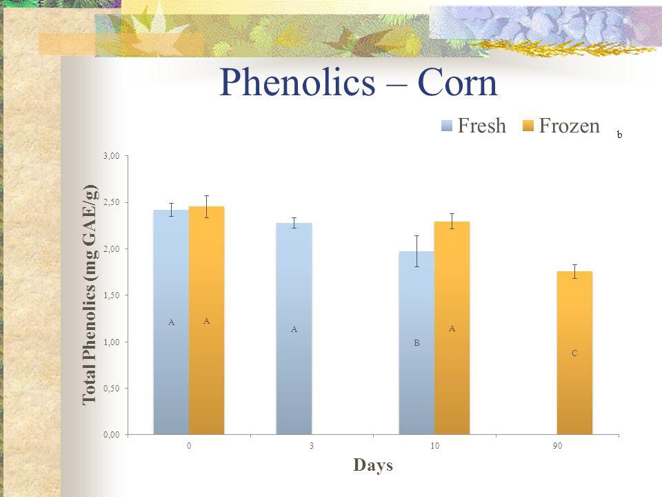 Phenolics – Corn