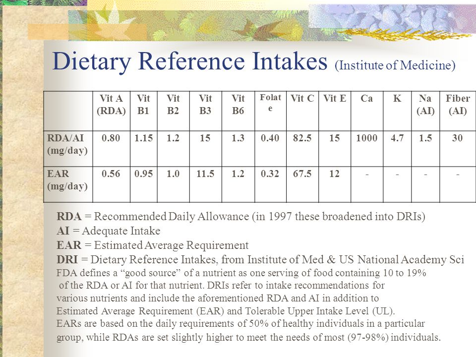 Dietary Reference Intakes (Institute of Medicine) Vit A (RDA) Vit B1 Vit B2 Vit B3 Vit B6 Folat e Vit CVit ECaKNa (AI) Fiber (AI) RDA/AI (mg/day) 0.801.151.2151.30.4082.51510004.71.530 EAR (mg/day) 0.560.951.011.51.20.3267.512---- RDA = Recommended Daily Allowance (in 1997 these broadened into DRIs) AI = Adequate Intake EAR = Estimated Average Requirement DRI = Dietary Reference Intakes, from Institute of Med & US National Academy Sci FDA defines a good source of a nutrient as one serving of food containing 10 to 19% of the RDA or AI for that nutrient.