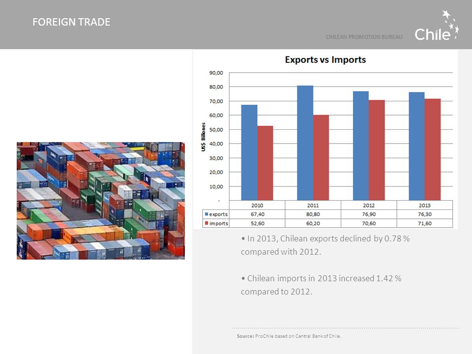 In 2013, Chilean exports declined by 0.78 % compared with 2012. Chilean imports in 2013 increased 1.42 % compared to 2012. Source: ProChile based on C