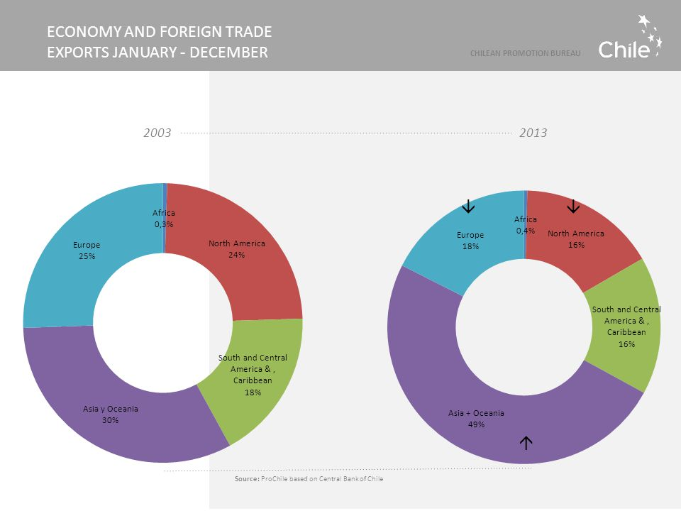 Source: ProChile based on Central Bank of Chile ECONOMY AND FOREIGN TRADE EXPORTS JANUARY - DECEMBER 2003 CHILEAN PROMOTION BUREAU 2013 