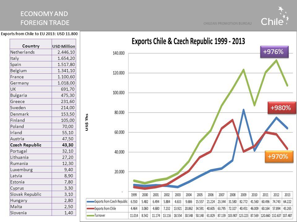 Country USD Million Netherlands 2.446,10 Italy 1.654,20 Spain 1.517,80 Belgium 1.341,10 France 1.100,60 Germany 1.018,00 UK 691,70 Bulgaria 475,30 Gre