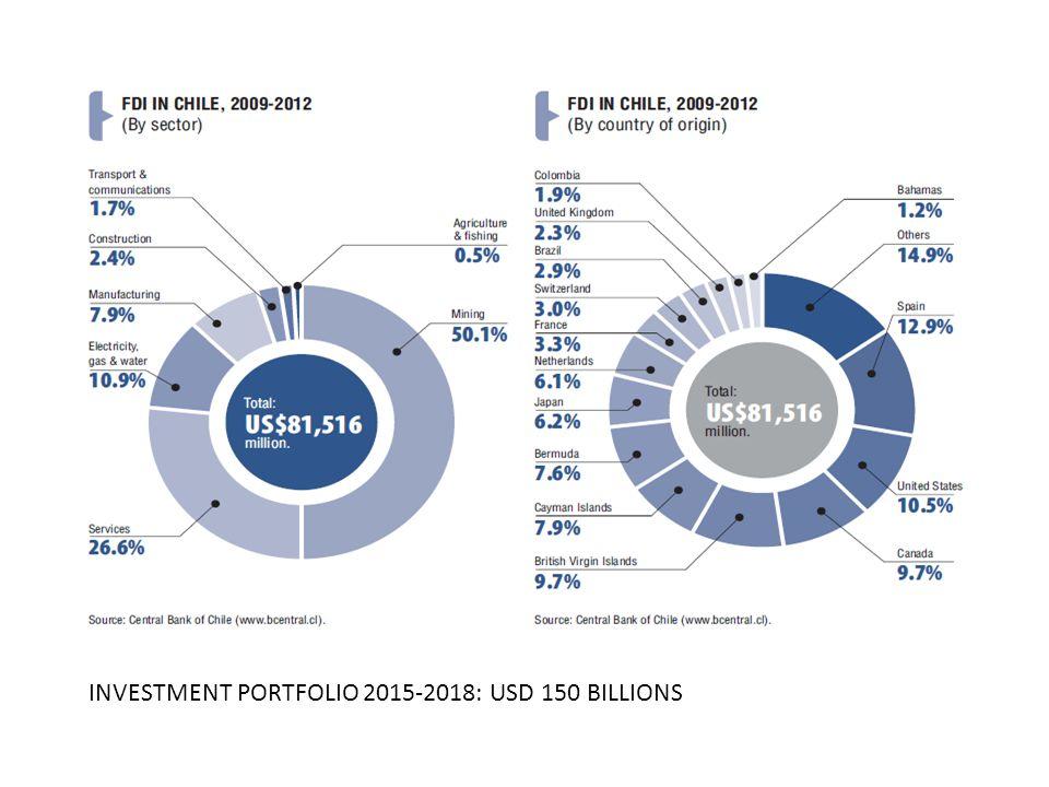 INVESTMENT PORTFOLIO 2015-2018: USD 150 BILLIONS