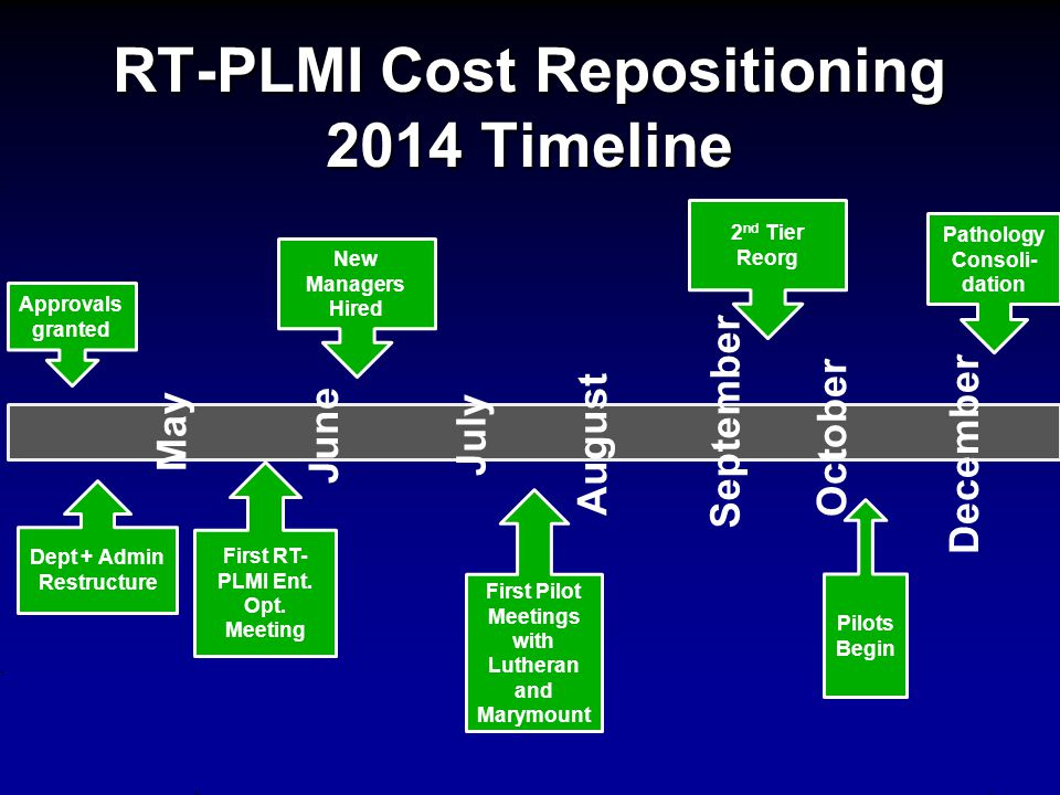 RT-PLMI Cost Repositioning 2014 Timeline August May June July Approvals granted Dept + Admin Restructure First Pilot Meetings with Lutheran and Marymo