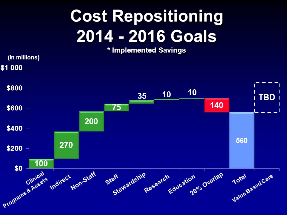 Cost Repositioning 2014 - 2016 Goals * Implemented Savings (in millions) Clinical Programs & Assets Indirect Non-Staff Staff Stewardship ResearchEduca