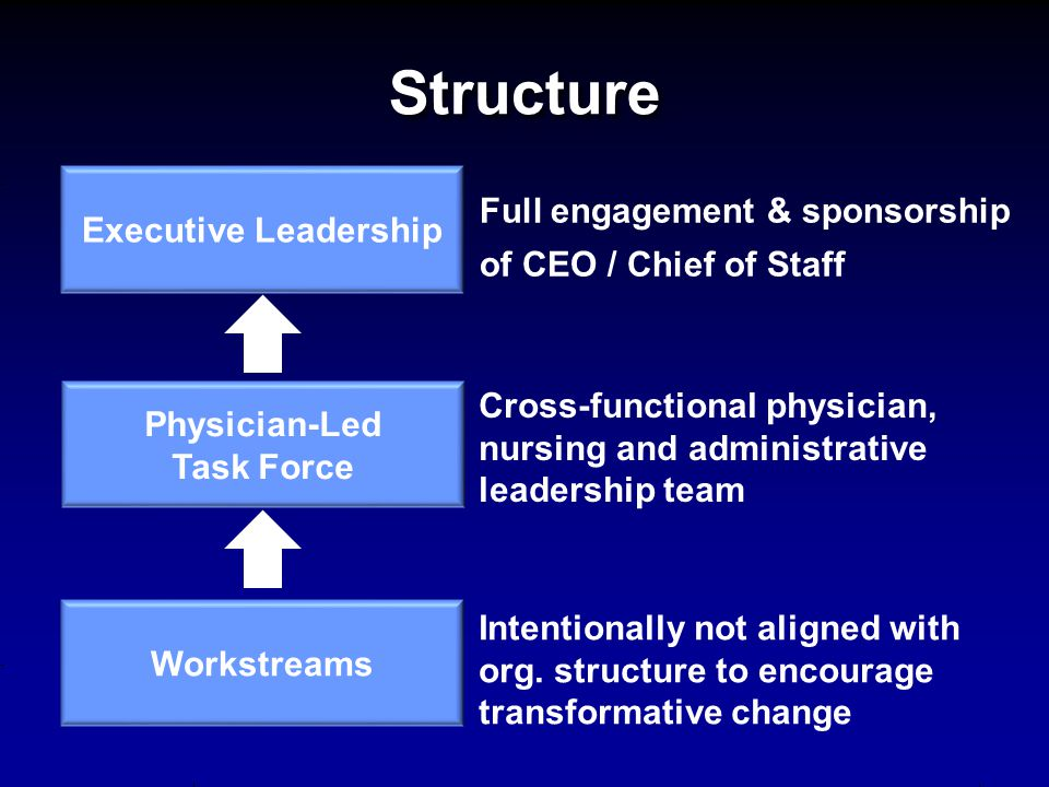 Structure Full engagement & sponsorship of CEO / Chief of Staff Executive Leadership Physician-Led Task Force Workstreams Cross-functional physician,