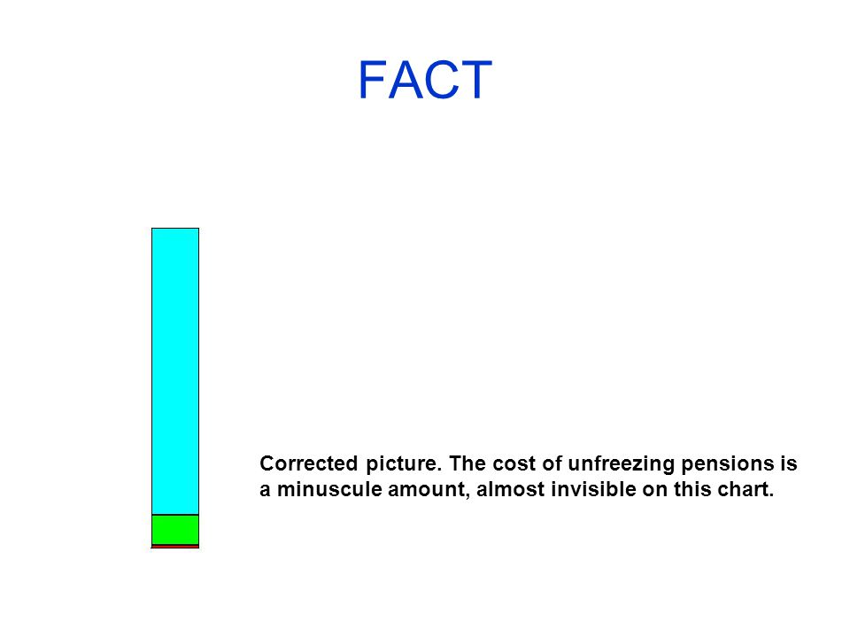 FACT Corrected picture.