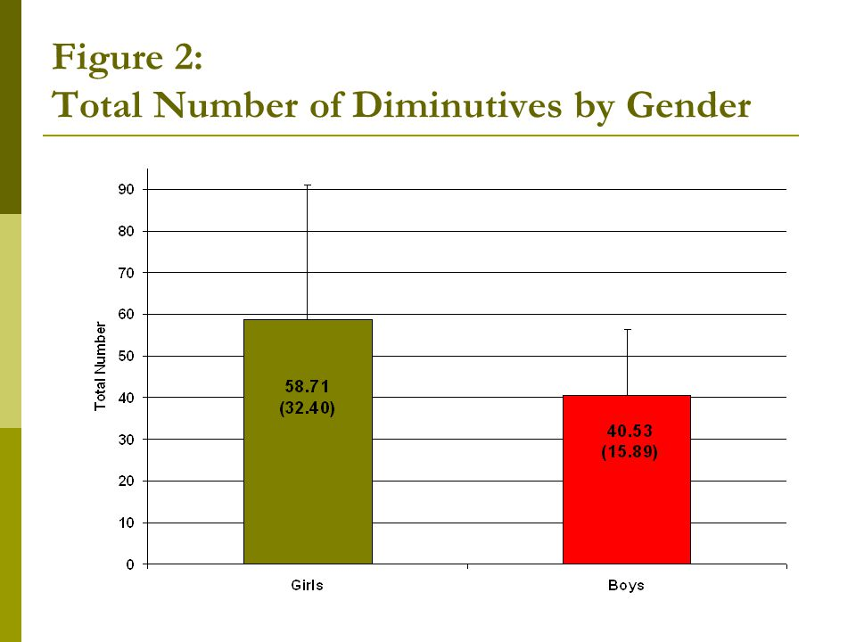 Figure 2: Total Number of Diminutives by Gender