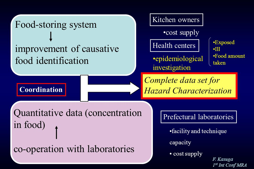 F. Kasuga 1 st Int Conf MRA Food-storing system improvement of causative food identification Quantitative data (concentration in food) co-operation wi