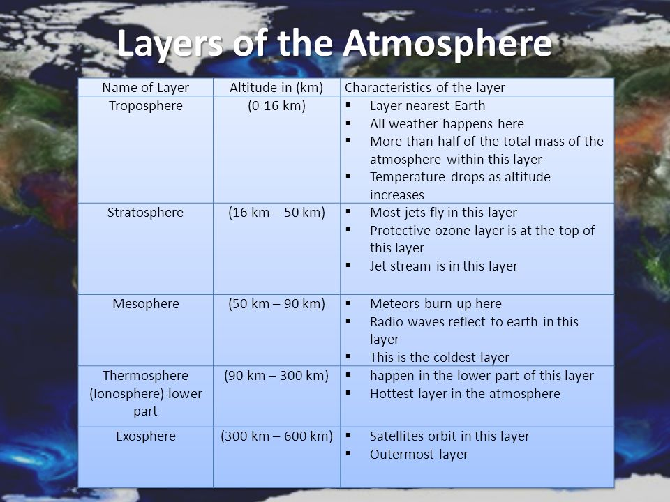 Weather The condition of Earth's atmosphere The condition of Earth's atmosphere at a particular time and place.