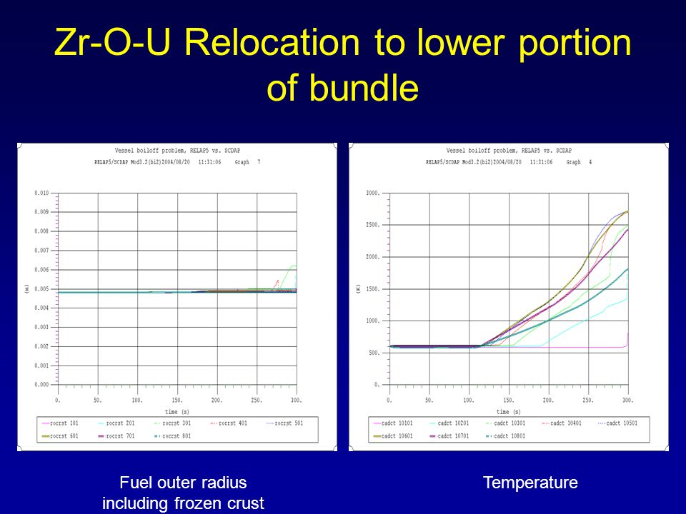 Zr-O-U Relocation to lower portion of bundle Fuel outer radius including frozen crust Temperature