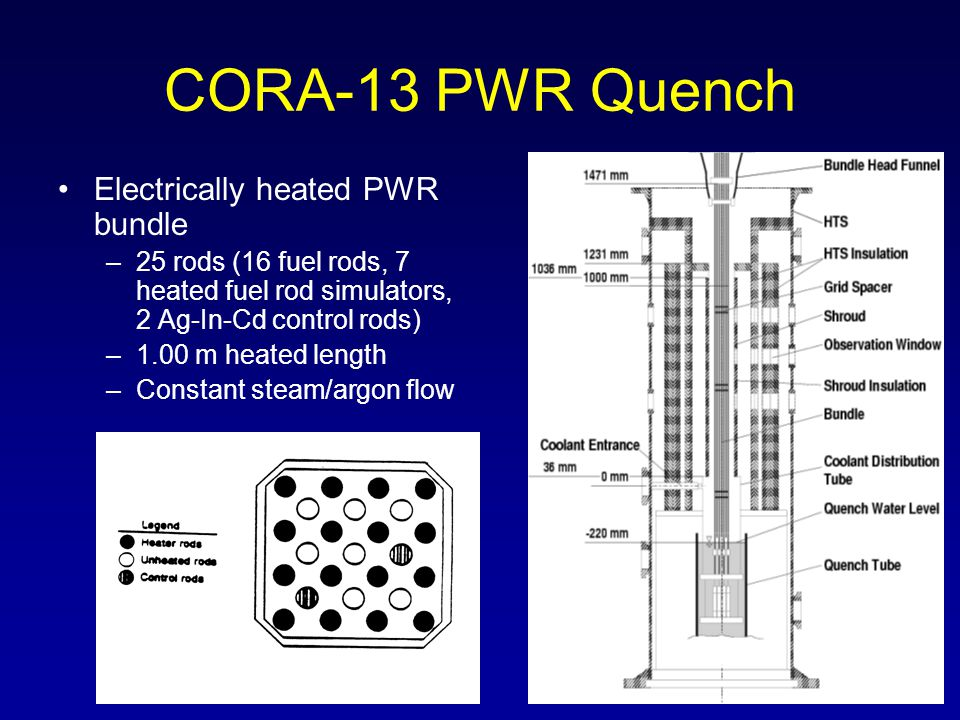 CORA-13 PWR Quench Electrically heated PWR bundle –25 rods (16 fuel rods, 7 heated fuel rod simulators, 2 Ag-In-Cd control rods) –1.00 m heated length –Constant steam/argon flow