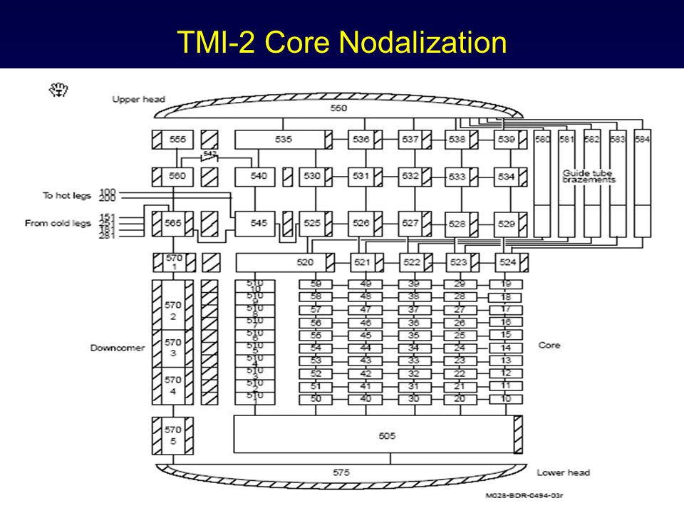 TMI-2 Core Nodalization