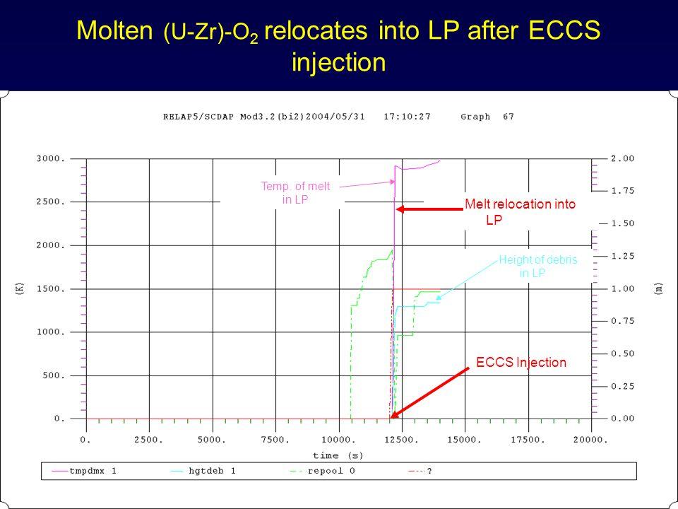 Molten (U-Zr)-O 2 relocates into LP after ECCS injection ECCS Injection Melt relocation into LP Temp.