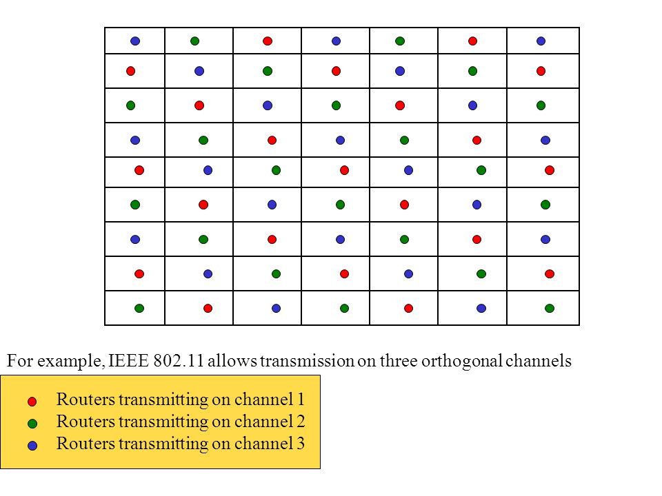 For example, IEEE 802.11 allows transmission on three orthogonal channels Routers transmitting on channel 1 Routers transmitting on channel 2 Routers transmitting on channel 3