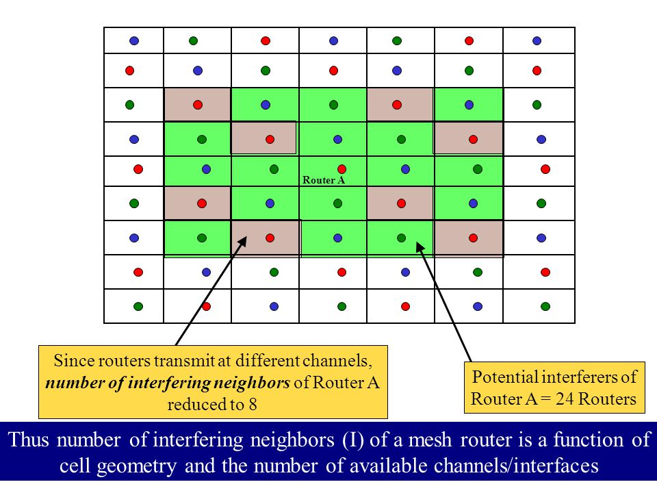 Router A Potential interferers of Router A = 24 Routers Since routers transmit at different channels, number of interfering neighbors of Router A redu
