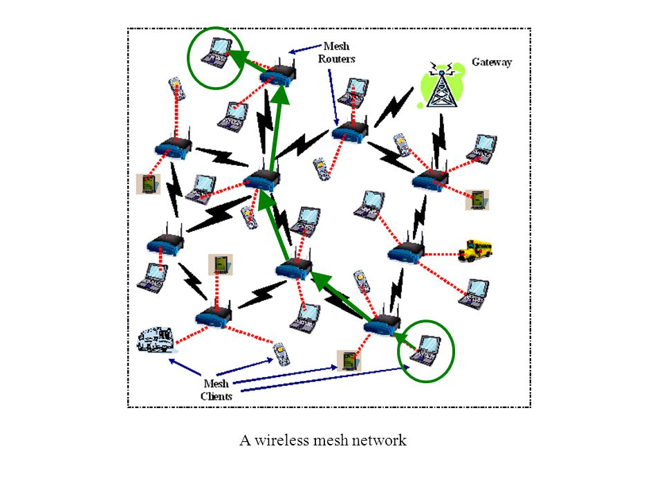 A wireless mesh network