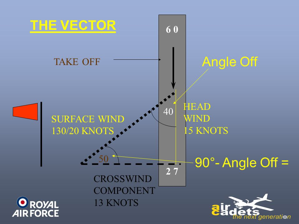 2 7 6 0 TAKE OFF SURFACE WIND 130/20 KNOTS CROSSWIND COMPONENT 13 KNOTS HEAD WIND 15 KNOTS 50 40 THE VECTOR Angle Off 90°- Angle Off =