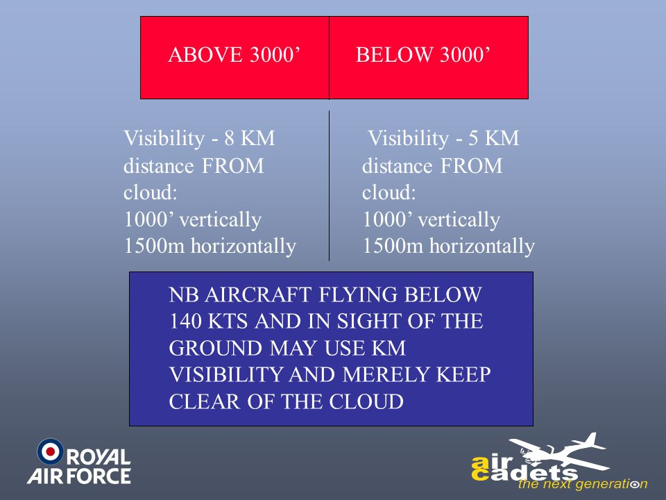 ABOVE 3000' BELOW 3000' Visibility - 8 KMVisibility - 5 KM distance FROM cloud: 1000' vertically 1500m horizontally distance FROM cloud: 1000' vertica