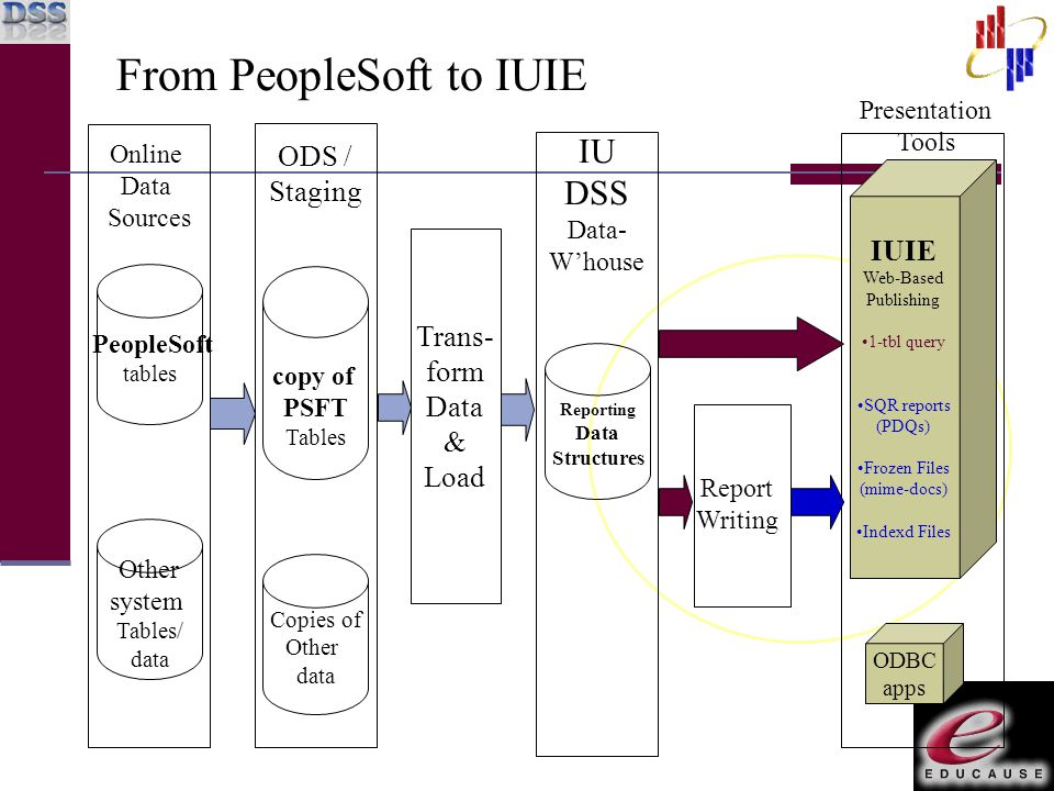 From PeopleSoft to IUIE Other system Tables/ data IU DSS Data- W'house Reporting Data Structures Trans- form Data & Load Presentation Tools ODBC apps