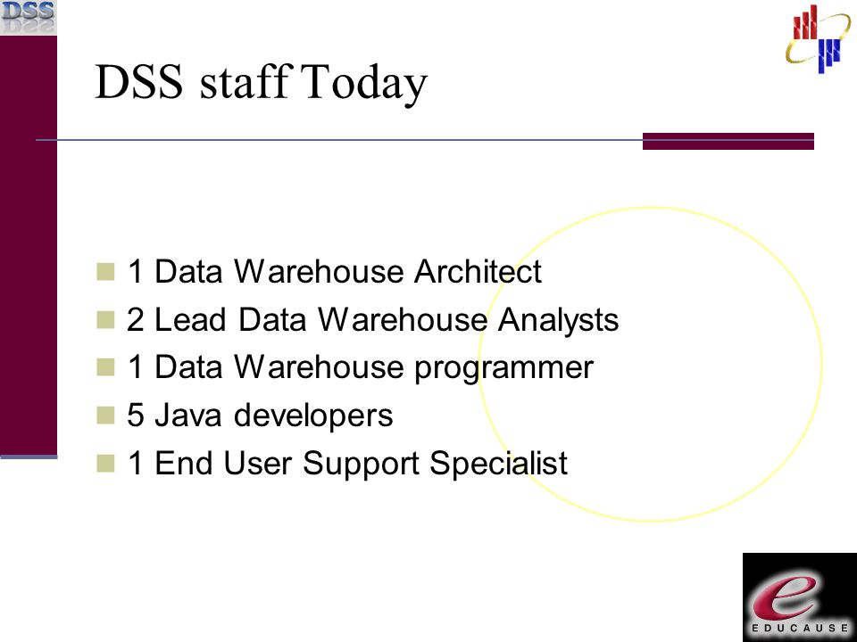 DSS staff Today 1 Data Warehouse Architect 2 Lead Data Warehouse Analysts 1 Data Warehouse programmer 5 Java developers 1 End User Support Specialist