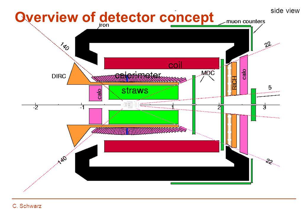 C.Schwarz Central tracking: Microvertex Detector 7.2 mio.