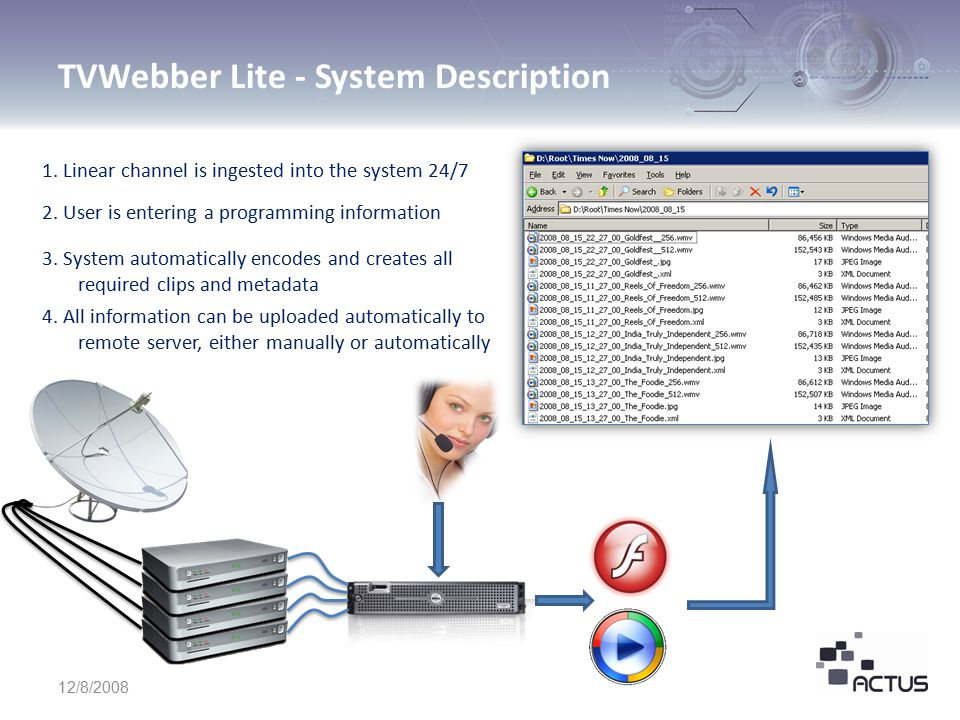 TVWebber Lite - System Description 12/8/2008 1. Linear channel is ingested into the system 24/7 2.