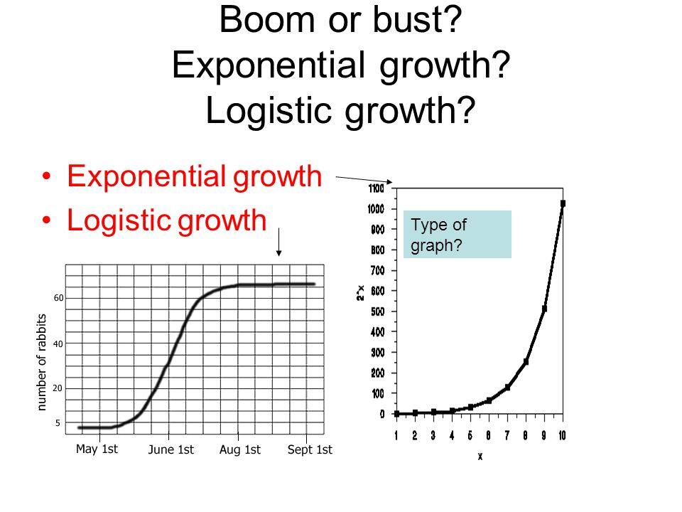 Boom or bust? Exponential growth? Logistic growth? Exponential growth Logistic growth Type of graph?