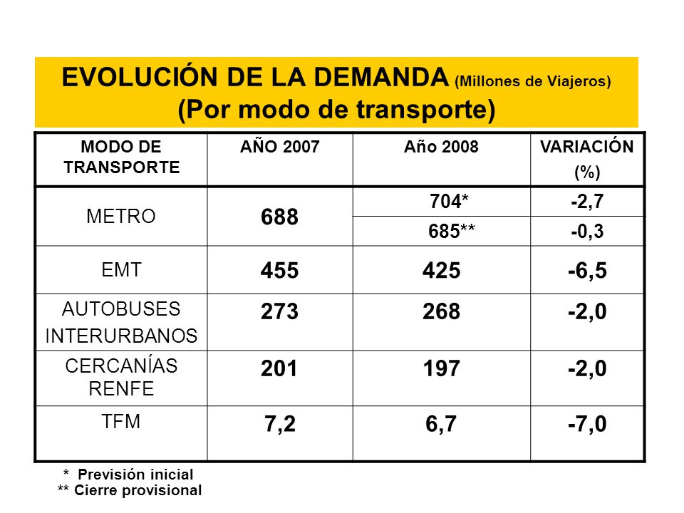 EVOLUCIÓN DE LA DEMANDA (Millones de Viajeros) (Por modo de transporte) MODO DE TRANSPORTE AÑO 2007Año 2008VARIACIÓN (%) METRO 688 704*-2,7 685**-0,3 EMT 455425-6,5 AUTOBUSES INTERURBANOS 273268-2,0 CERCANÍAS RENFE 201197-2,0 TFM 7,26,7-7,0 * Previsión inicial ** Cierre provisional