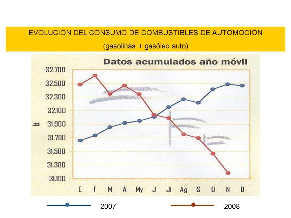 EVOLUCIÓN DEL CONSUMO DE COMBUSTIBLES DE AUTOMOCIÓN (gasolinas + gasóleo auto) 20072008 