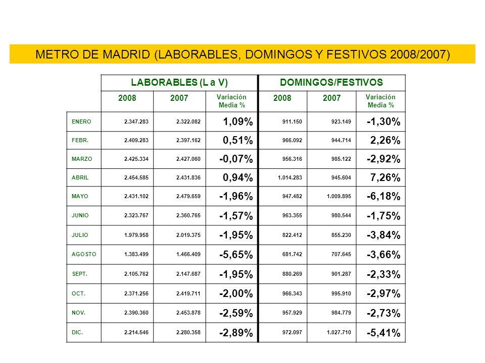 METRO DE MADRID (LABORABLES, DOMINGOS Y FESTIVOS 2008/2007) LABORABLES (L a V)DOMINGOS/FESTIVOS 20082007 Variación Media % 20082007 Variación Media % ENERO2.347.2832.322.082 1,09% 911.150923.149 -1,30% FEBR.2.409.2832.397.162 0,51% 966.092944.714 2,26% MARZO2.425.3342.427.060 -0,07% 956.316985.122 -2,92% ABRIL2.454.5852.431.836 0,94% 1.014.283945.604 7,26% MAYO2.431.1022.479.659 -1,96% 947.4821.009.895 -6,18% JUNIO2.323.7672.360.765 -1,57% 963.355980.544 -1,75% JULIO1.979.9582.019.375 -1,95% 822.412855.230 -3,84% AGOSTO1.383.4991.466.409 -5,65% 681.742707.645 -3,66% SEPT.2.105.7622.147.687 -1,95% 880.269901.287 -2,33% OCT.2.371.2562.419.711 -2,00% 966.343995.910 -2,97% NOV.2.390.3602.453.878 -2,59% 957.929984.779 -2,73% DIC.2.214.5462.280.358 -2,89% 972.0971.027.710 -5,41%
