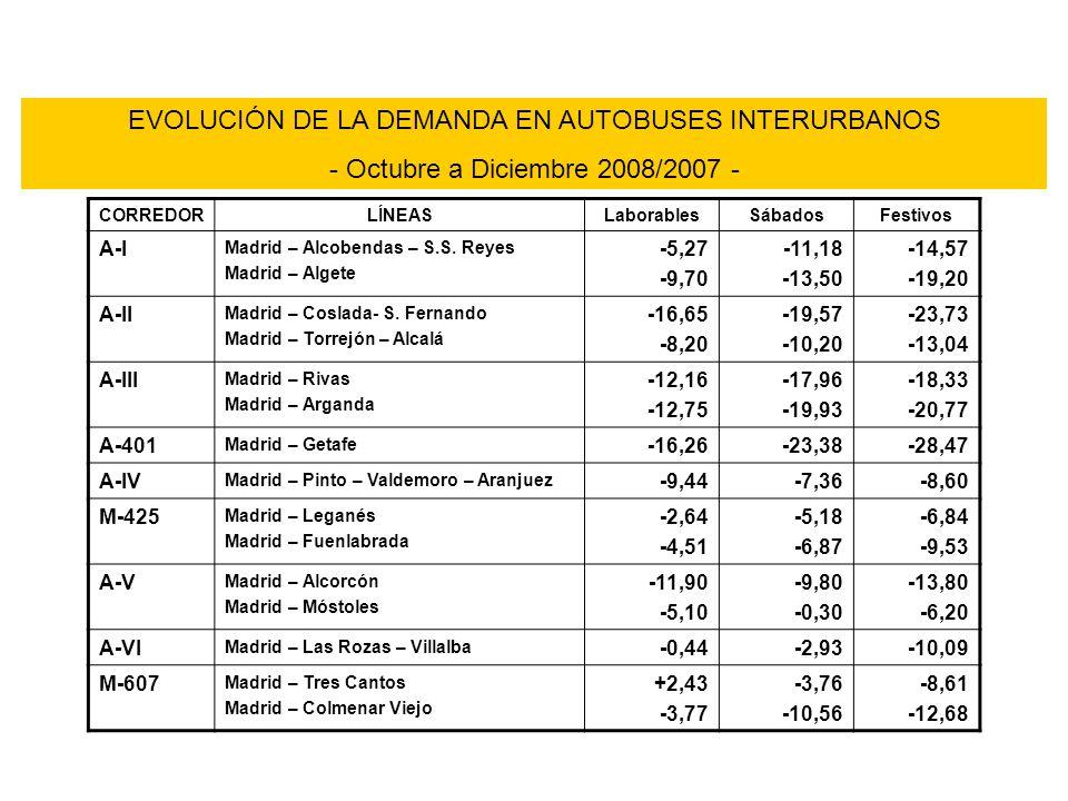 EVOLUCIÓN DE LA DEMANDA EN AUTOBUSES INTERURBANOS - Octubre a Diciembre 2008/2007 - CORREDORLÍNEASLaborablesSábadosFestivos A-I Madrid – Alcobendas – S.S.