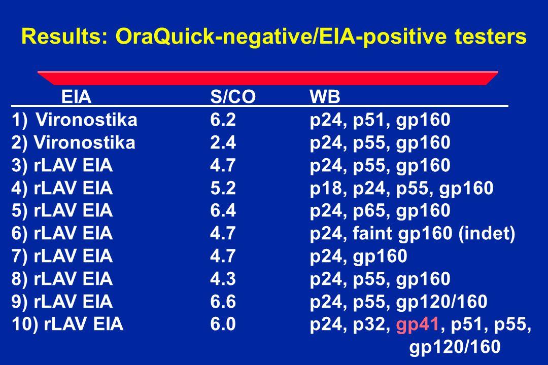 Results: OraQuick-negative/EIA-positive testers EIAS/CO WB 1)Vironostika6.2p24, p51, gp160 2) Vironostika 2.4p24, p55, gp160 3) rLAV EIA4.7 p24, p55, gp160 4) rLAV EIA 5.2p18, p24, p55, gp160 5) rLAV EIA 6.4p24, p65, gp160 6) rLAV EIA 4.7p24, faint gp160 (indet) 7) rLAV EIA 4.7p24, gp160 8) rLAV EIA 4.3p24, p55, gp160 9) rLAV EIA 6.6p24, p55, gp120/160 10) rLAV EIA6.0p24, p32, gp41, p51, p55, gp120/160
