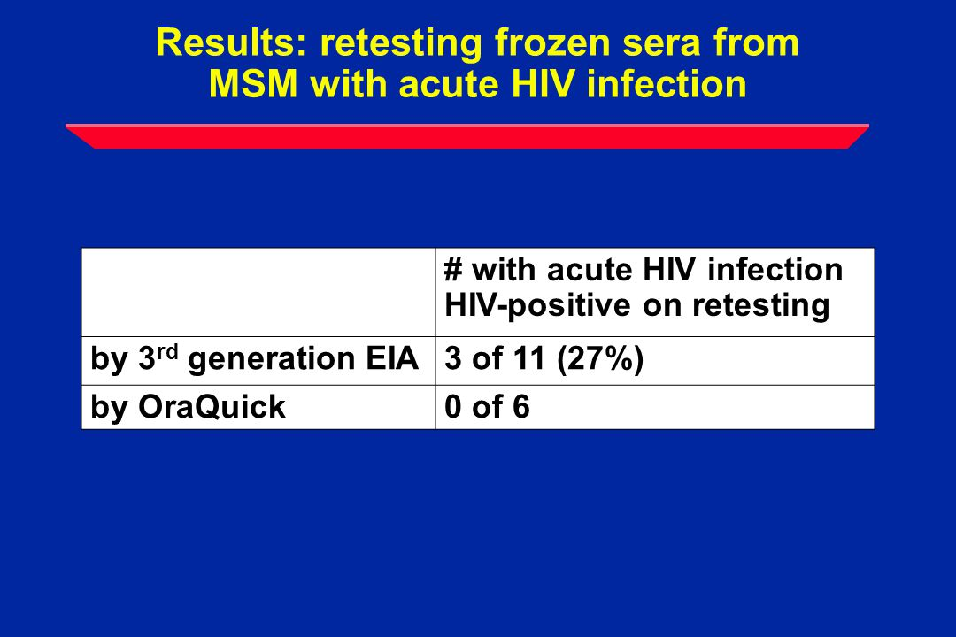 Number and % with discordant Ab test results: Data Needs for Strategy #3-3 Rapid testers N= 5455 EIA-posEIA-neg HIV-infected 0/3 (0%) EIA-/OQ+ 10/11 (90.9%) EIA+/OQ- (vaccine study participant) OraQuick-pos1253 OraQuick-neg115317