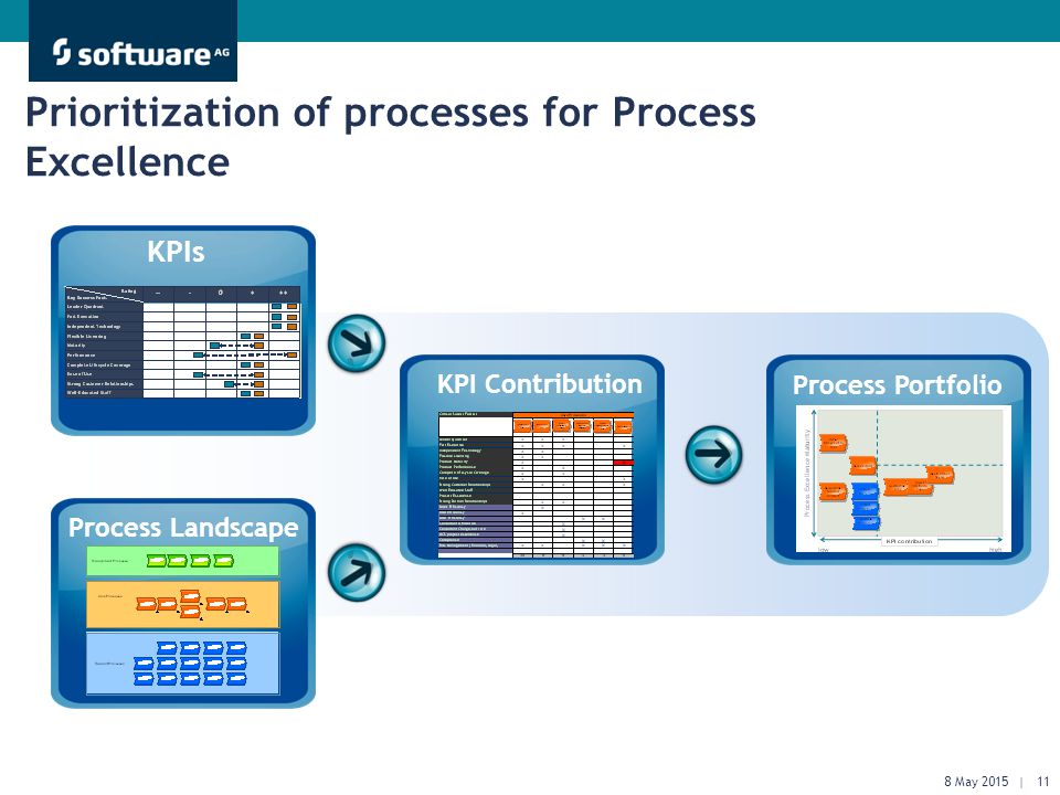 Get There Faster. Prioritization of processes for Process Excellence KPIs Process Landscape KPI Contribution Process Portfolio 8 May 2015 | 11
