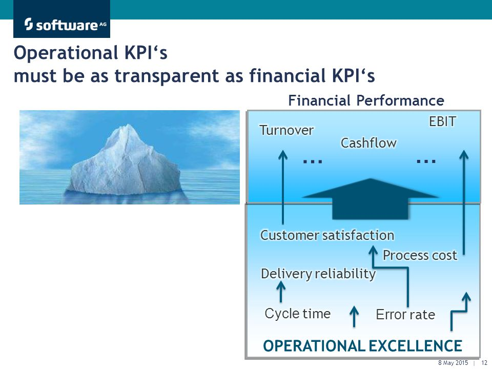 Get There Faster. OPERATIONAL EXCELLENCE Operational KPI's must be as transparent as financial KPI's Financial Performance … … 8 May 2015 | 12