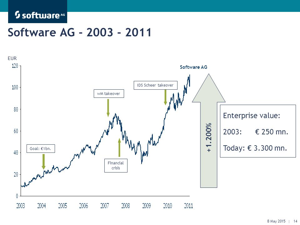 Get There Faster. Software AG - 2003 - 2011 EUR wM takeover Financial crisis IDS Scheer takeover Goal: €1bn. +1.200% Enterprise value: 2003: € 250 mn.