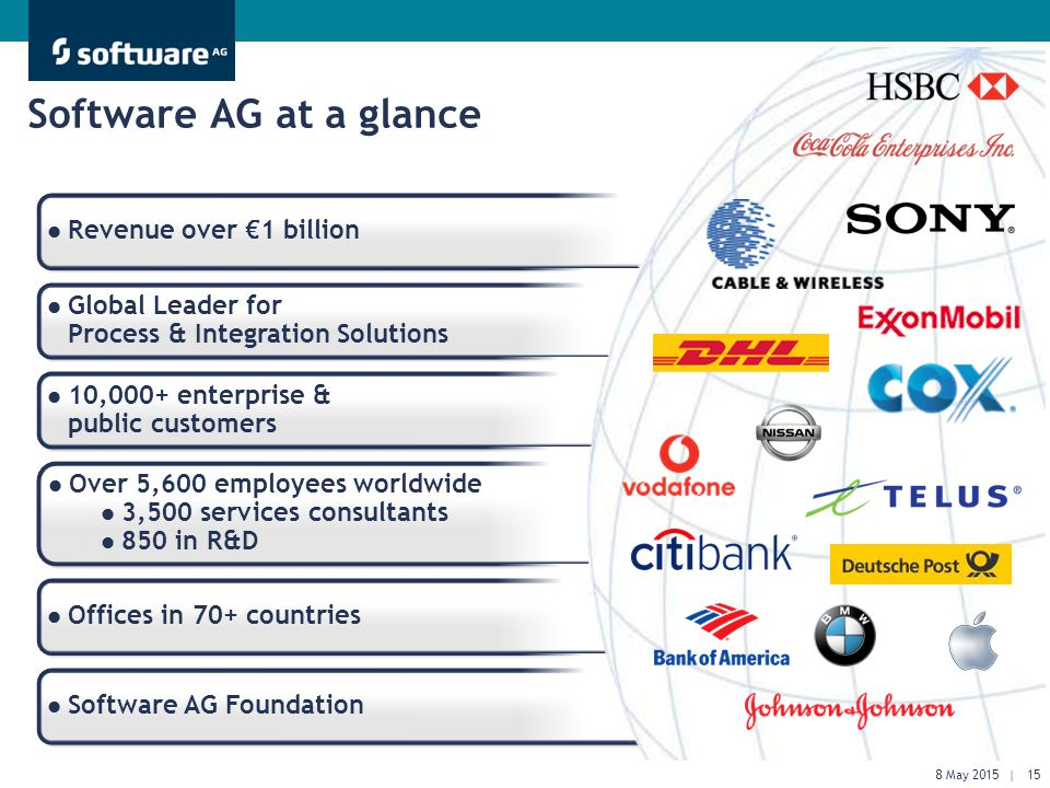Get There Faster. Software AG at a glance Revenue over €1 billion Global Leader for Process & Integration Solutions 10,000+ enterprise & public custom