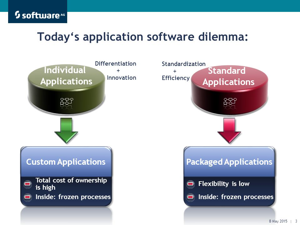 Get There Faster. Today's application software dilemma: Total cost of ownership is high Inside: frozen processes Flexibility is low Inside: frozen pro