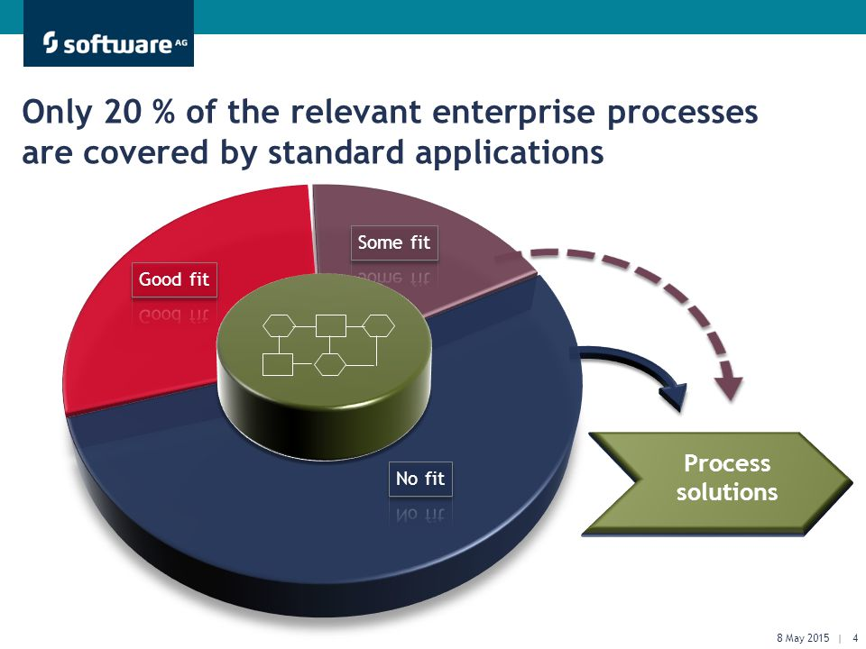 Get There Faster. Only 20 % of the relevant enterprise processes are covered by standard applications Process solutions 8 May 2015 | 4