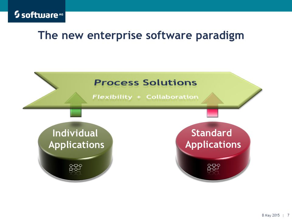 Get There Faster. The new enterprise software paradigm Individual Applications Standard Applications 8 May 2015 | 7