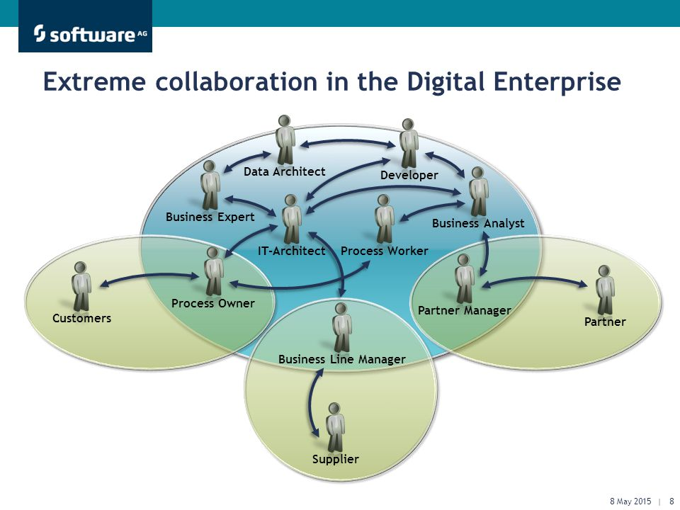 Get There Faster. Extreme collaboration in the Digital Enterprise Data ArchitectDeveloperBusiness AnalystBusiness ExpertProcess WorkerIT-ArchitectPart