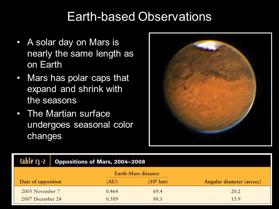 Earth-based Observations A solar day on Mars is nearly the same length as on Earth Mars has polar caps that expand and shrink with the seasons The Martian surface undergoes seasonal color changes