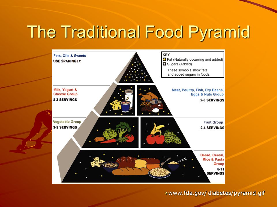 The Traditional Food Pyramid www.fda.gov/ diabetes/pyramid.gif