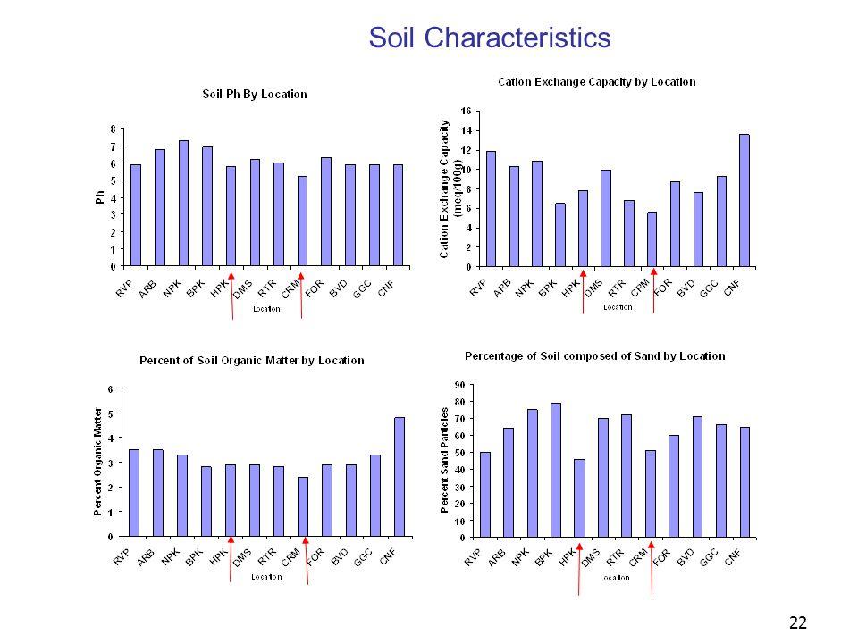 22 Soil Characteristics