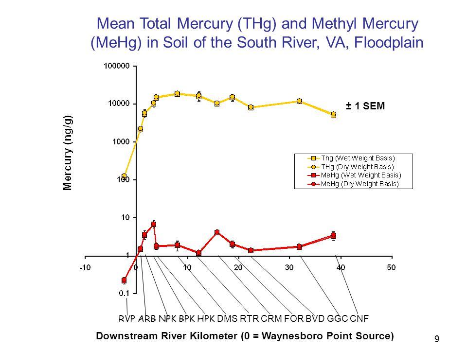 9 RVP ARB NPK BPK HPK DMS RTR CRM FOR BVD GGC CNF Downstream River Kilometer (0 = Waynesboro Point Source) Mean Total Mercury (THg) and Methyl Mercury (MeHg) in Soil of the South River, VA, Floodplain ± 1 SEM