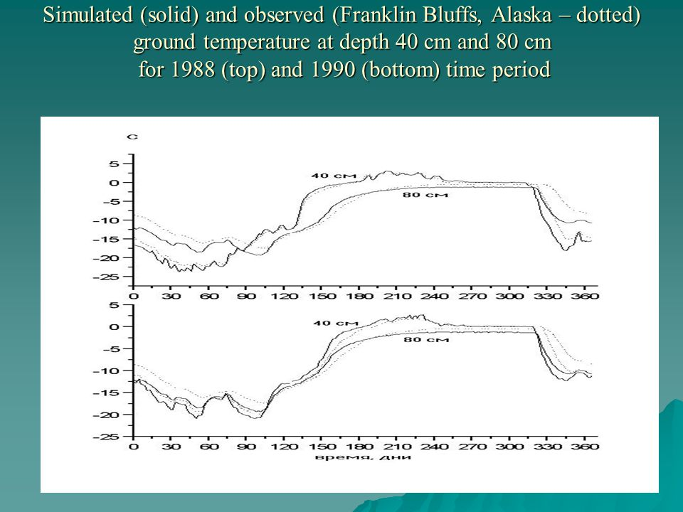 Simulated (solid) and observed (Franklin Bluffs, Alaska – dotted) ground temperature at depth 40 cm and 80 cm for 1988 (top) and 1990 (bottom) time period